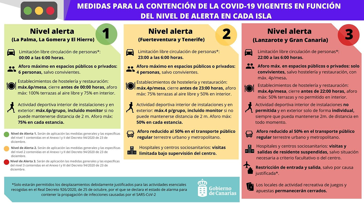 A partir del lunes, Gran Canaria pasa a nivel de alerta 3 y Tenerife a nivel 2