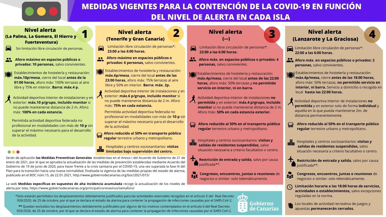Tenerife y Gran Canaria pasan a nivel de alerta 2 y El Hierro y Fuerteventura a nivel 1