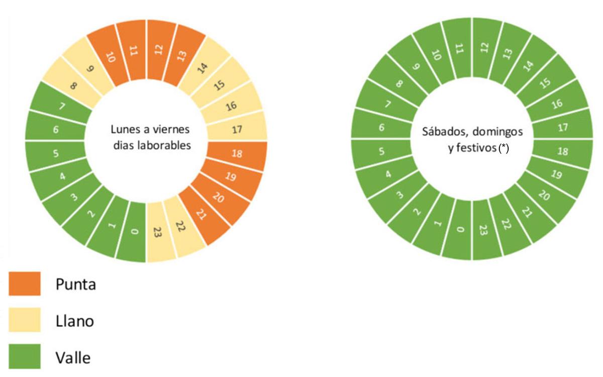 Las nuevas tarifas se estrenan con un mínimo de 15 céntimos/kWh en hora valle y un máximo de 32 en punta