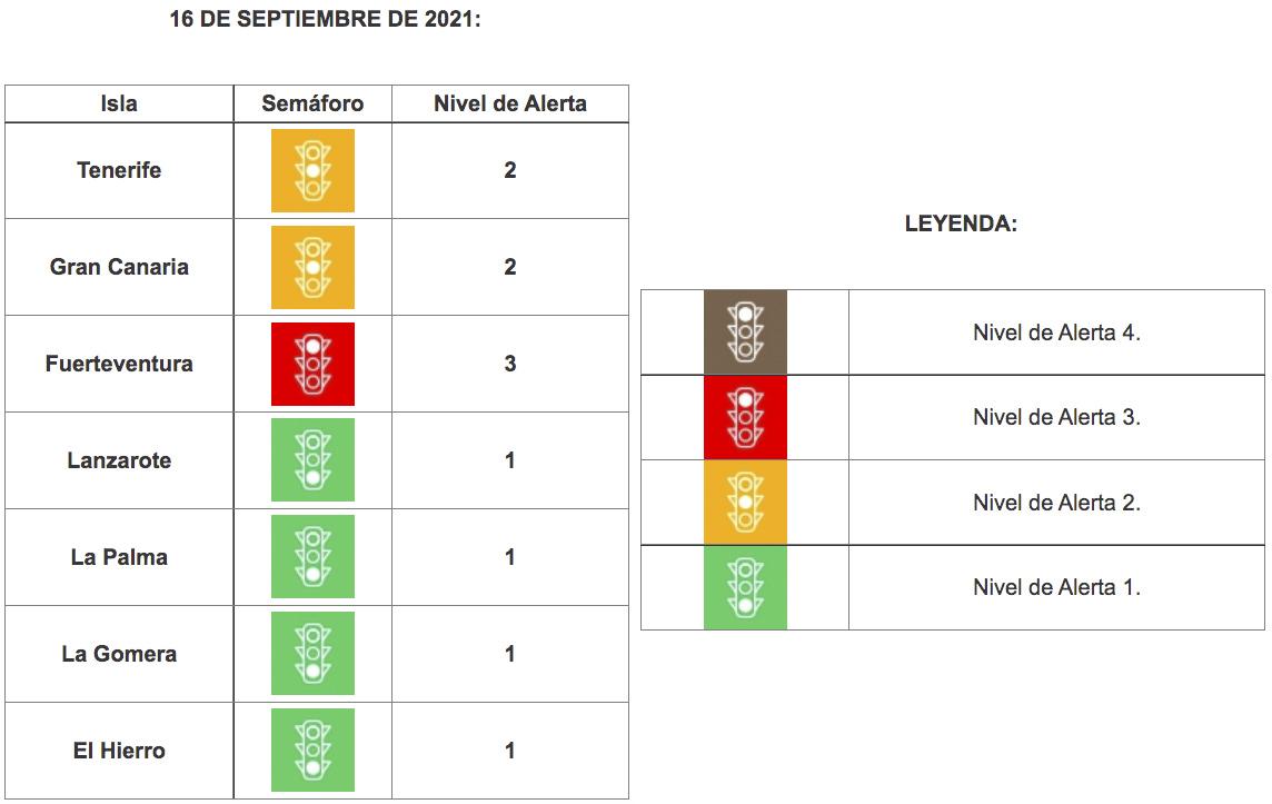 Tenerife baja a nivel 2 tras la mejora de sus indicadoresepidemiológicos