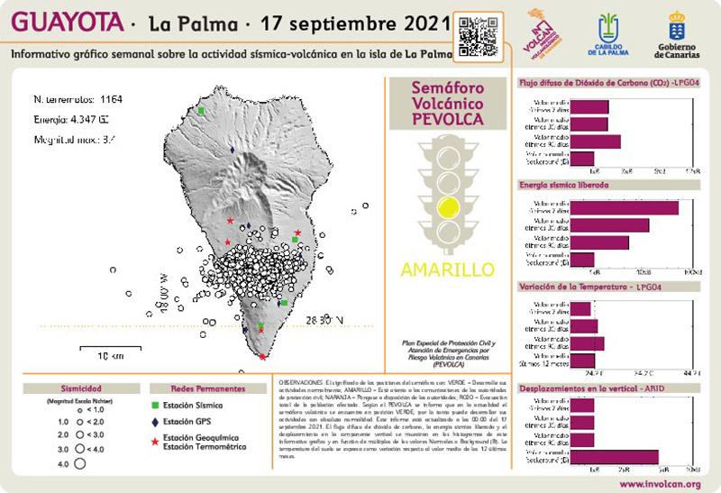 El comité científico mantiene la alerta pese al descenso de la actividad en Cumbre Vieja, en La Palma